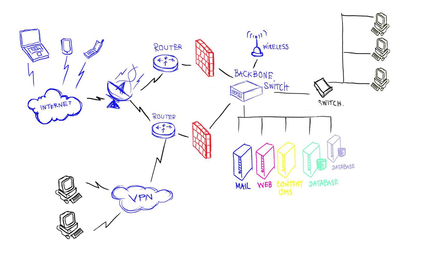 Sécuriser l'Accès au NAS Synology avec OpenVPN